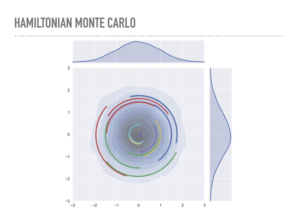 Hamiltonian Monte Carlo in PyMC3