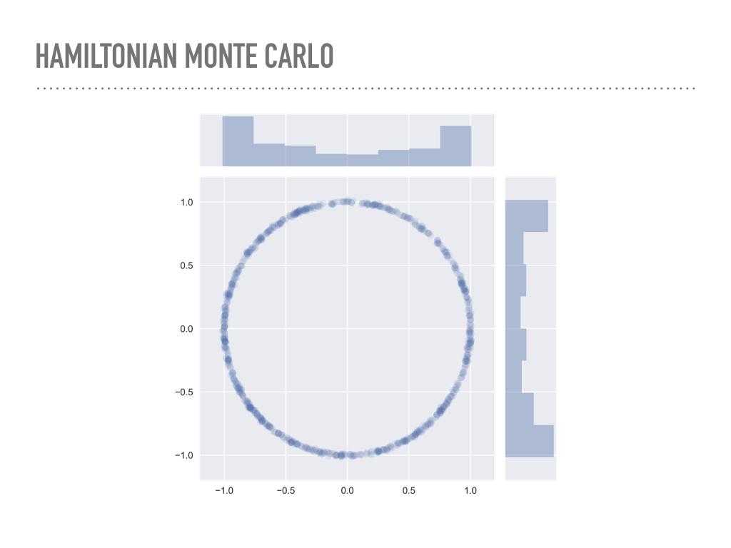 Hamiltonian Monte Carlo in PyMC3   Colin Carroll